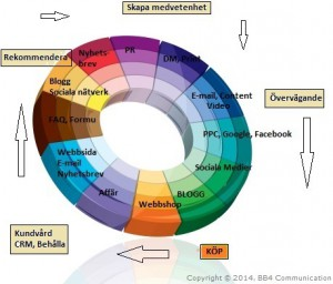 The ongoing process of Lifecycle Marketing