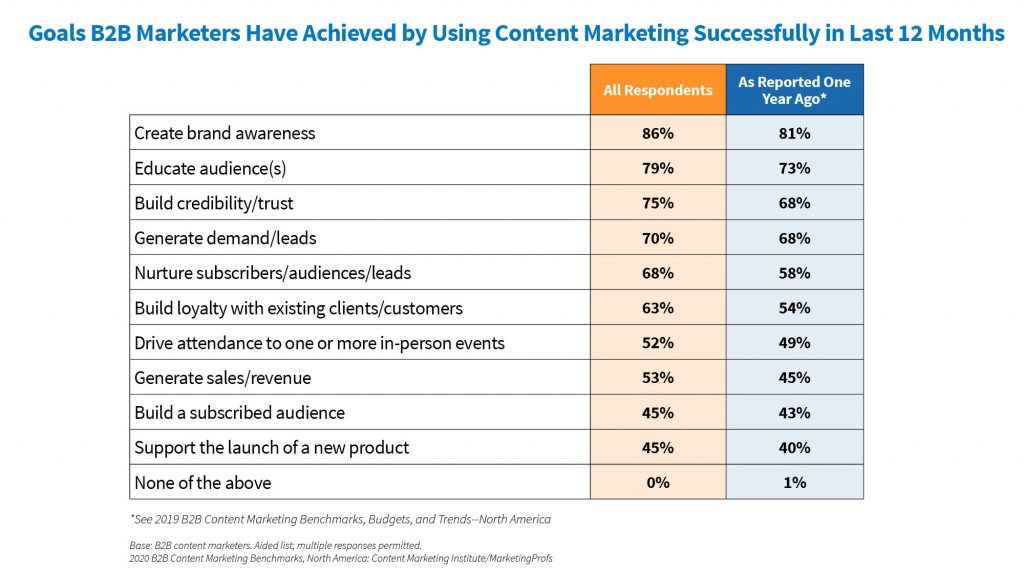 Goals B2B Marketers have achieved by using Content Marketing 2019