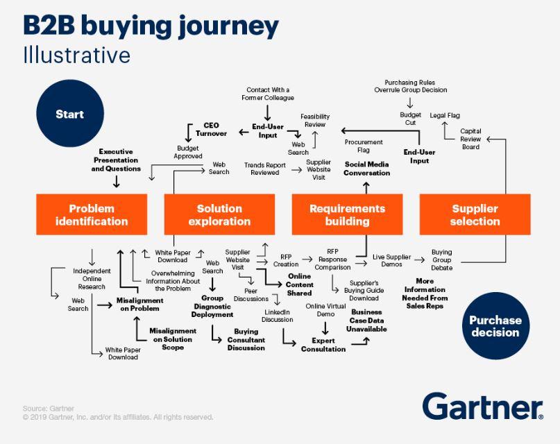 B2B köpresa och marknadsstrategi. Gartner