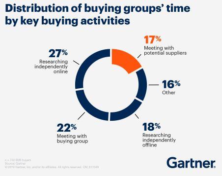 key buying activities. Gartner research